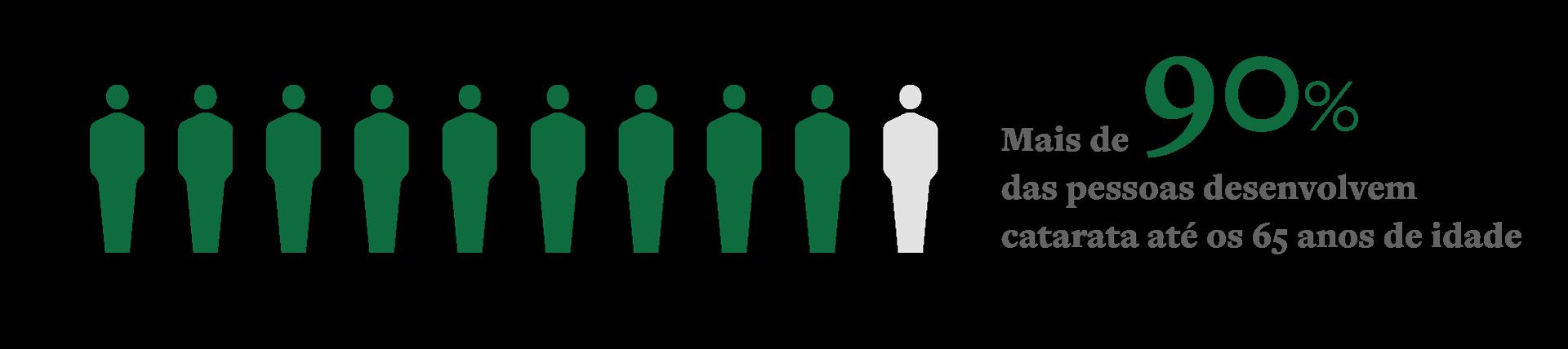 Imagem de 9 em cada 10 pessoas destacadas para ilustrar que 90% das pessoas desenvolvem catarata até os 65 anos de idade