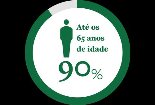 Ícone de um círculo representando 90% das pessoas que desenvolverão catarata até os 65 anos de idade