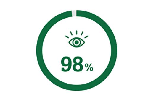 Ícone de um círculo representando que 98% das pessoas ficam com uma visão melhor depois da cirurgia de catarata